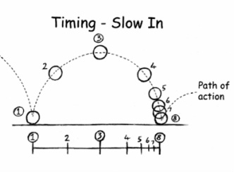 Slow In Amp Slow Out Principles Of Animation